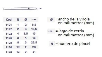 tamaño de brocha , numero, dimensiones del pincel